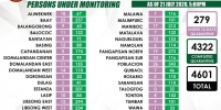 COVID-19 MONITORING FOR LINGAYEN AS OF JULY 21, 2020, 5:00 P.M.